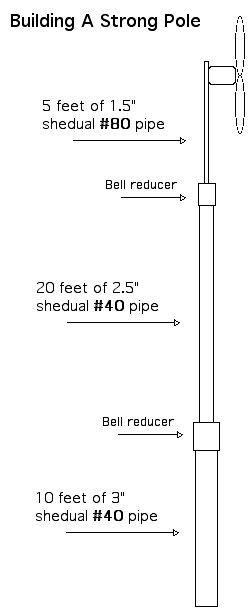 Wind turbine installation instructions if you do not like guy wires try these design keyboard keysfo Image collections