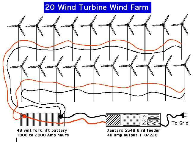 windfarm25gridfeed ghost clear blades wind generator and turbine from home power and Alternator Wiring Diagram at soozxer.org
