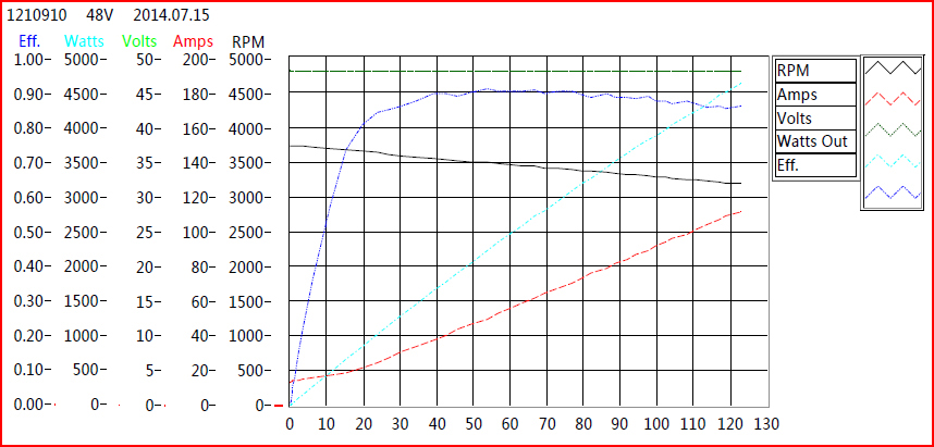 NO LOAD CHART (Amps/Watts increase as load increases) ...